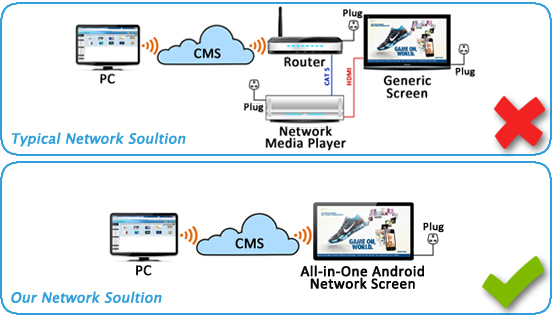 all-in-one-network-cms-digital-signage-software-advertising-displays-features-unique